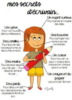 French Teaching Resources, Teaching French, Daily 5 Reading, Cycle 3, School 2017, French Teacher, Core French, French Immersion, Writing Prompts