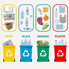 Plastic Waste Management Market 2020 Global Trends, Share, Growth, Analysis, Opportunities And Forecast To MRE Analysis Earth Day Activities, Science Activities, Science Projects, Activities For Kids, Classroom Activities, Plastic Waste Management, Waste Segregation, Recycling Information, Earth Day Crafts