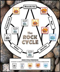Rock Cycle diagram (no animation)