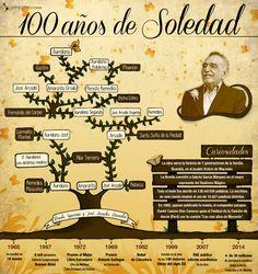 100 años de soledad cumple 47 años de publicada vía: www.telesurtv.net #infografia #infographic #literatura