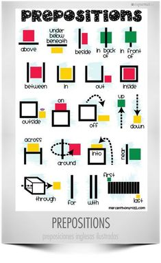 Prepositions can be very confusing for English Language Learners to understand a simple chart like this could be displayed in a prominent place in the classroom and used as a resource not only for ELLs but for the whole class. English Grammar Tenses, English Prepositions, English Verbs, English Language Learners, English Vocabulary Words, English Phrases, Learn English Words, Teaching English Grammar, Easy Grammar