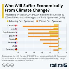 This chart shows GDP losses in selected countries due to global warming goals under the Paris Agreement and faster global warming without adhering to the agreement Economic Research, Checking Account, Important Facts, Research Paper, Natural Disasters, World History, Global Warming, Project Management, Anthropology