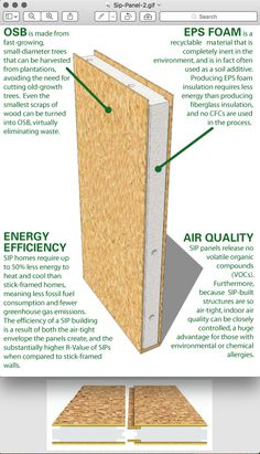 STRUCTURAL INSULATED PANEL : composite building units consisting of two outer skins bonded to an inner core of rigid insulating material, most commonly expanded polystyrene Green Building, Building A House, Sips Panels, Gite Rural, Structural Insulated Panels, Insulated Concrete Forms, Passive House, Earthship, Shipping Container Homes