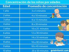 El tiempo de concentración de los niños según su edad.