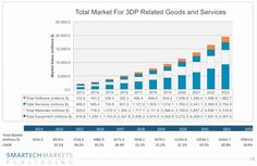 total market for 3DP Related goods and services