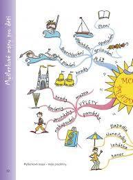 Výsledek obrázku pro myšlenkové mapy na 1. stupni Notebook, Exercise Book, The Notebook, Journals