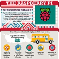 Share this infographic on your site! Source: ComputerScienceZone.org The Raspberry Pi: The Tiny Computer That Could If you're in the market for a new computer that works out of the box, the Raspberry Pi might not be to your taste. However, if you're looking for a tiny, minimalist computer that's inexpensive, relatively easy to setup, ...