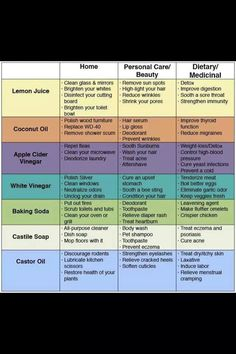 Home remedies and how common house hold products are used holistically.