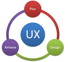 What UX Methods To Use And When To Use Them