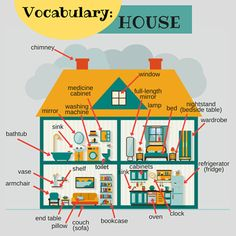 We have already posted vocabulary for these four rooms, but we wanted to bring them all together. Check out this house with vocabulary for all of the rooms. We will post a new room with new vocabulary next week. Learn English Kid, Learning English For Kids, Kids English, American English, English House, English Study, English Words, Teaching English, Kids Learning