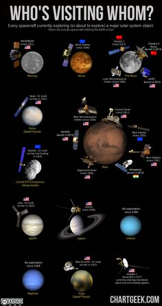 Who's visiting whom? This chart of solar system exploration shows every robotic space probe currently exploring (or about to explore) a major solar system object… except for the Earth and Sun of course, because there are way to many of those to show on one chart… #SolarSystem #SpaceProbes #STEM