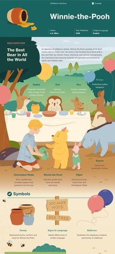 Infographic for Winnie-the-Pooh