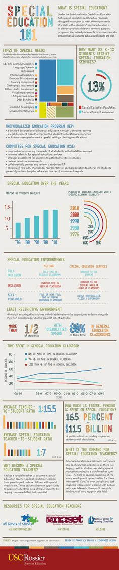 special-education-infographic.  Notice percentages that are in the general education classroom.  Yeah, it is important for Reg Ed teachers learn about disabilities.