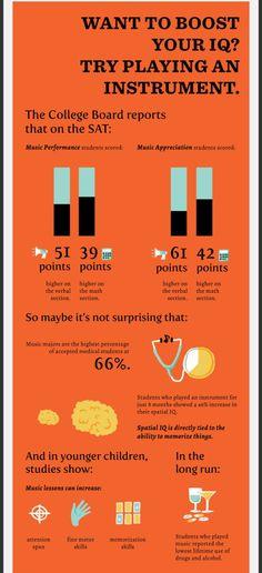 Studiile arată că s-a înregistrat o creștere a IQ-ului de 46% la cei care au cântat la un instrument cel puțin 8 luni.
