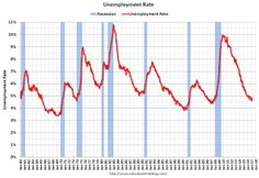 January Employment Report:  4.8% Unemployment Rate.
