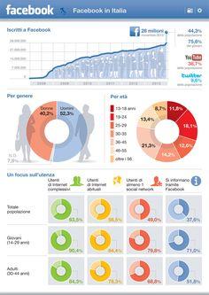 Facebook in Italia #iobusiness