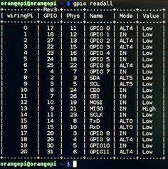 Instalando o WiringPi na Orange Pi One, PC e Plus