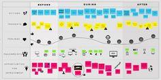 Resultado de imagen para jornada do cliente design thinking