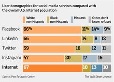 User Demographics For Social-Media Services… Social Media Services, Social Media Channels, Social Media Site, Twitter Inc, Organizational Behavior, Information Literacy, Media Campaign, 404 Page, Wall Street Journal