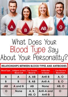 What Does Your Blood Type Reveal About Your Personality......