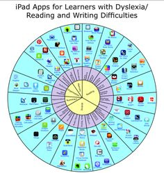 iPad Apps for learners with Dyslexia/Reading and writing difficulties. There is a pdf version link- however it does not copy.