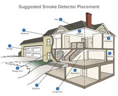 Check out this blog post about where the best places to install your smoke detectors are.