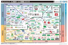 Correlation diagram 2014 for web stores in Japan