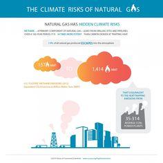 Fugitive Methane Emissions