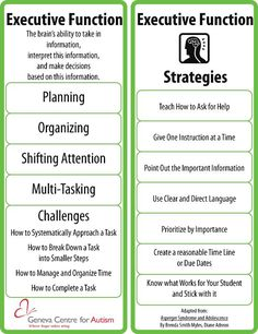 Executive function- visual bookmark with information on executive function difficulties for people on the autistic spectrum and strategies to help. A very concise summary
