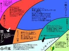 ぽんた@('v') @ponta6666  2015年7月16日 ネトゲのプレイヤー層を図にしてみた(個人の感想です)('v'
