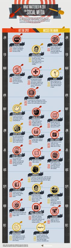 Social Media Successes and Failures of 2011 [Infographic]