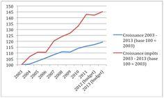 histoire de courbes ;) #impots #croissance