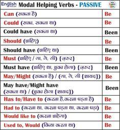 All English Charts - Tense Chart, Active Passive Voice Charts English Tenses Chart, English Grammar Tenses, Teaching English Grammar, English Sentences, English Verbs, English Phrases, English Vinglish, Grammar Book, English Tips