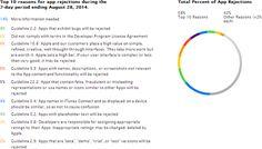 App Store: 10 motivi per cui le app vengono respinte