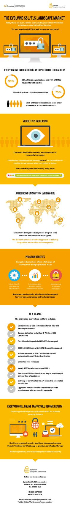 #Infographic - @symantec Explains the importance of #SSL Certificate and #Encryption Everywhere platform. #Security #Infosec