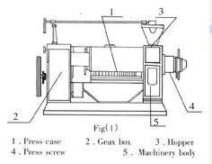 36 Best oil press machine images in 2013   Press machine