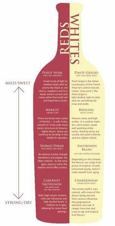 Spectrum of red and white wines (scheduled via http://www.tailwindapp.com?utm_source=pinterest&utm_medium=twpin) Sweet Wine List, White Wine List, Dry White Wine, White Wine Types, Best Wine Sweet, Dry Red Wine, Sweet White Wine, Red Wine List, Italian White Wine