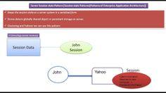 JAVA EE: Server Session State Design Pattern