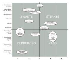 SWOT-analyse gebouw almere-01