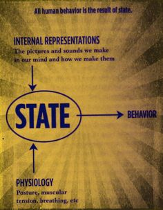 """""""All human behavior is the result of emotional state"""", Paul McKenna"""