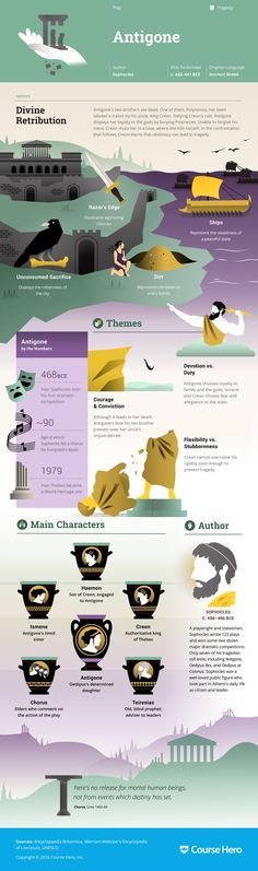 (The Oedipus Plays) Study Guide Antigone Infographic Teaching Literature, Language And Literature, World Literature, Classic Literature, Book Infographic, Books To Read, My Books, Book Summaries, Ms Gs