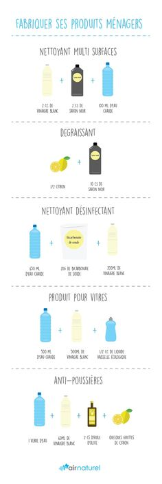 Comment avoir une maison plus saine? Découvrez nos recettes. Green Life, Go Green, Homemade Cosmetics, Natural Cleaning Products, Household Products, Do It Yourself Home, Natural Life, Zero Waste, Better Life