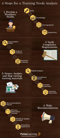 4 Tips for Effective Training Needs Analysis - An Infographic - needs analysis