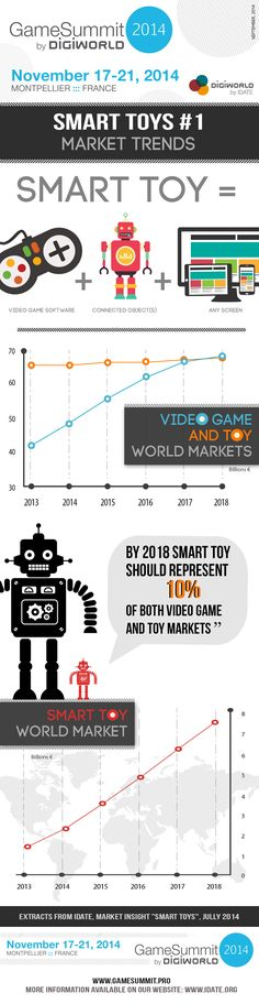 Smart toys generates a market surplus and will contribute significantly to worlwide video game market and toys growth for years to come. Toys Market, Toys For 1 Year Old, Market Trends, Video Game Industry, 1 Year Olds, World Market, Game Design, Photo Sessions, New Experience