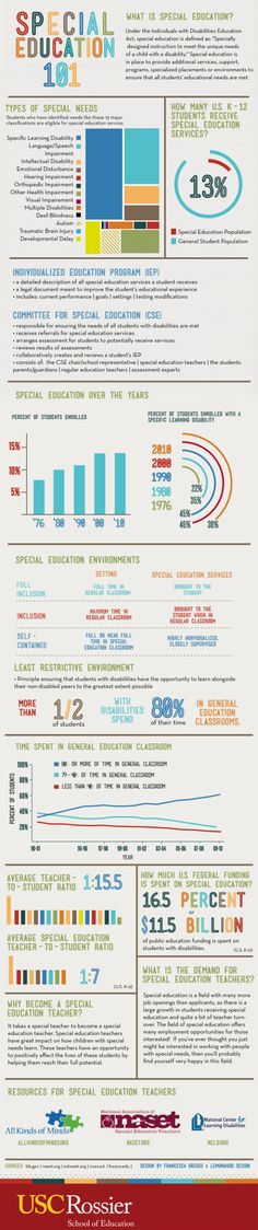 Special Education 101 Infographic: What is special education?