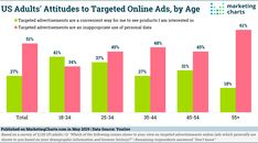 813 Best Adtech Martech Stats Images In 2019 Marketing