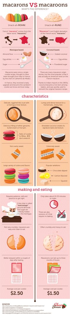 Macarons vs. Macaroons: What's the Difference? | Shari's Berries Blog
