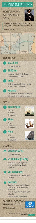 Legendarne projekty Pierwsza wyprawa Kolumba - odkrycie Ameryki Santa Maria, Train, School, Historia, Strollers, Virgin Mary