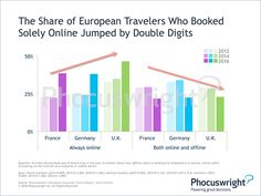 Europe Experiencing Skyrocketing Online Booking Rates: Phocuswright Who Book, Consumer Behaviour, Trip Planning, Bar Chart, Europe, How To Plan, Bar Graphs