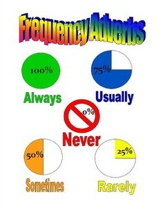 A quick, letter-size poster for students to reference the meaning of frequency adverbs.